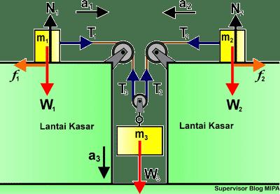 Rumus Percepatan dan Tegangan Tali pada Sistem 3 katrol (tetap dan bebas) di bidang datar kasar