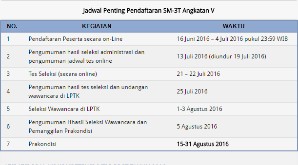 Jadwal SM3T 2016