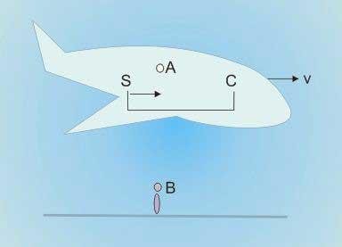 Pembahasan Soal SBMPTN Fisika Teori Relativitas