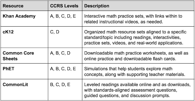 Image listing the resources for which there are alignments: Khan Academy, cK12, Common Core Sheets, PhET, and CommonLit
