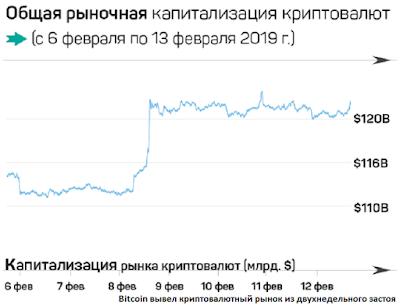 Bitcoin вывел криптовалютный рынок из двухнедельного застоя