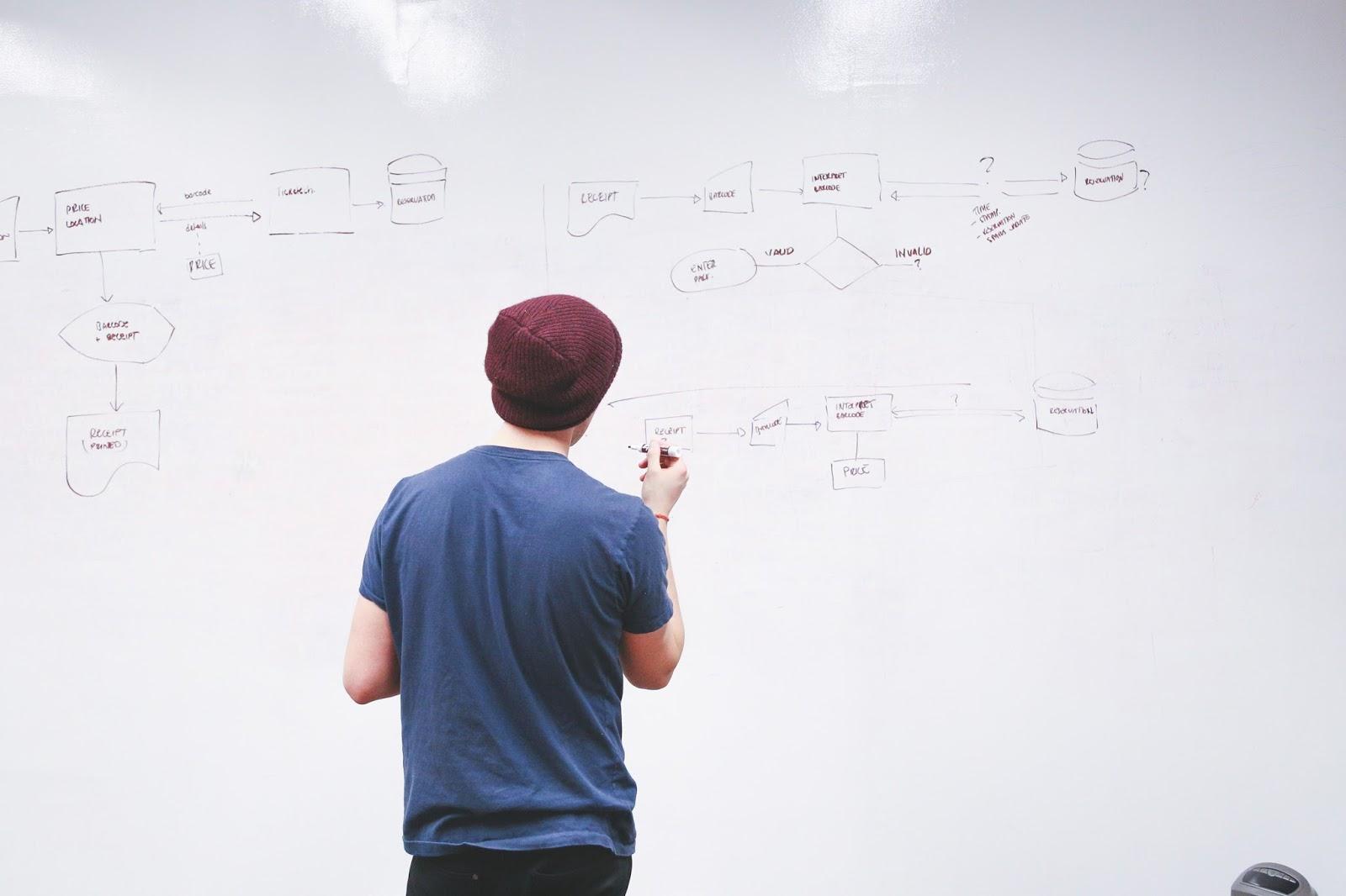 planowanie organizacja sukces smart cel