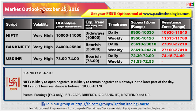 Indian Market Outlook: October 26, 2018