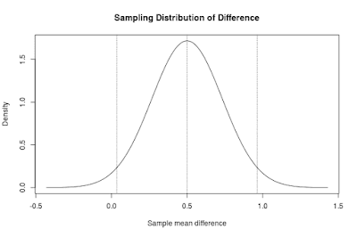 Sampling distribution of the difference.