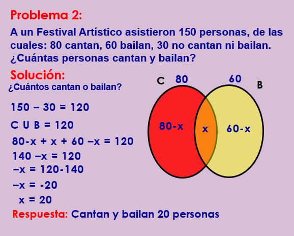 Matemtica teora ejemplos actividades y vdeos guillermo problemas con dos conjuntos ccuart Image collections