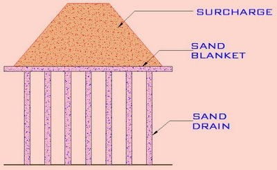 Vertical sand drains used for precompression of foundation soil