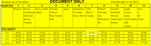 Bảng giá gửi thư, tài liệu chuyển phát nhanh đi Mỹ từ 3-5 ngày