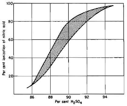 Makalah proses nitrasi mk proses industri kimia berkah mencari ilmu gambar 2 efek kandungan air pada ionisasi asam nitrat pada asam sulfat ccuart Images
