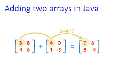 How to add integer array in Java