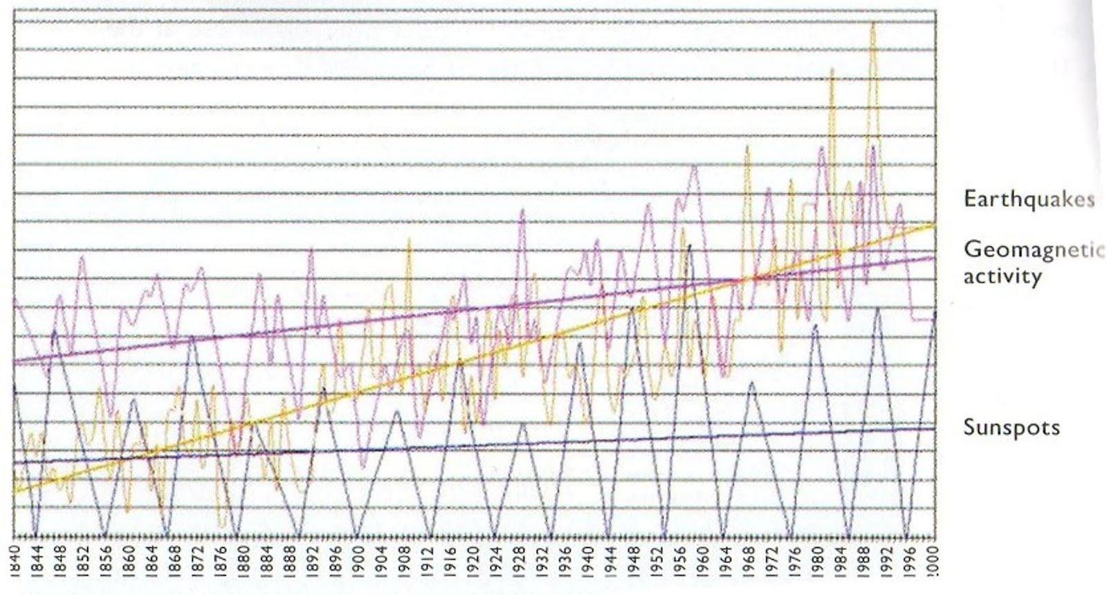 Solarflarescauseearthquakesandfloods Earthquake Incidents Are On The Increase Aph
