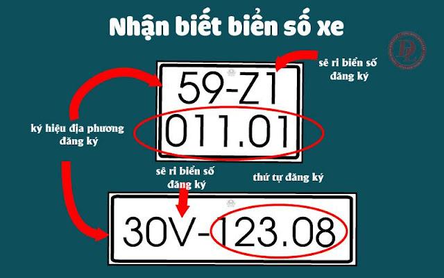 Tra cứu biển số xe của các tỉnh thành Việt Nam