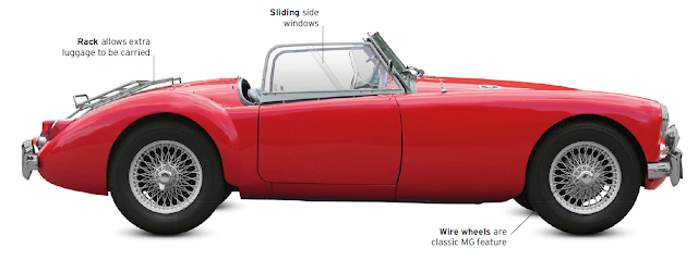 Classic Cars, MGA 1955