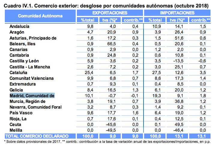 Exportaciones por comunidades autónomas octubre 2018