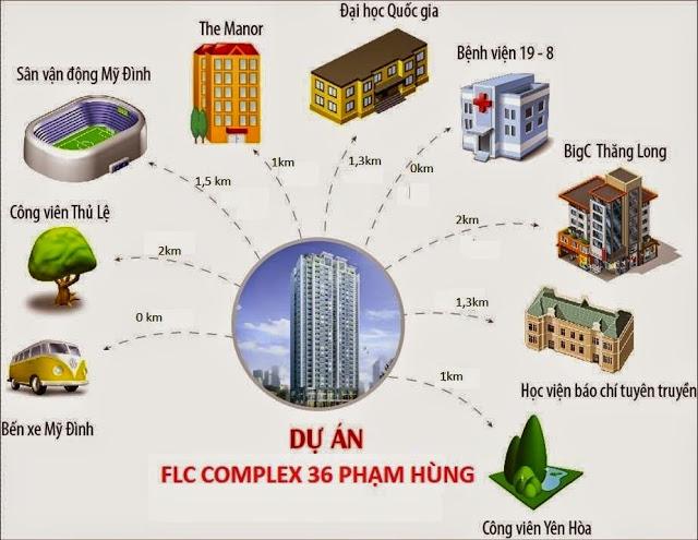 FLC Complex 36 Phạm Hùng