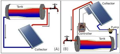 Direct-Gain Solar Water Heater