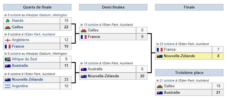 Classement coupe du monde de rugby 2011 - Classement coupe d europe de rugby ...