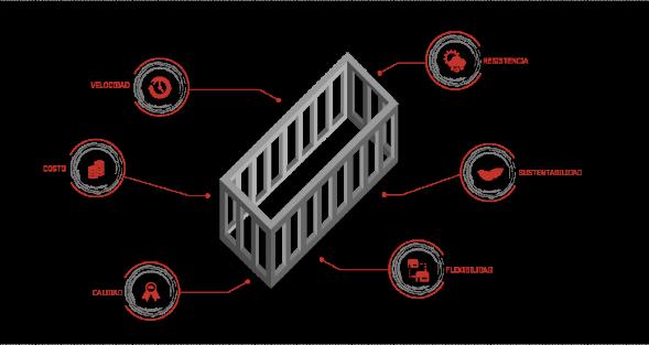 ventajas de la arquitectura modular