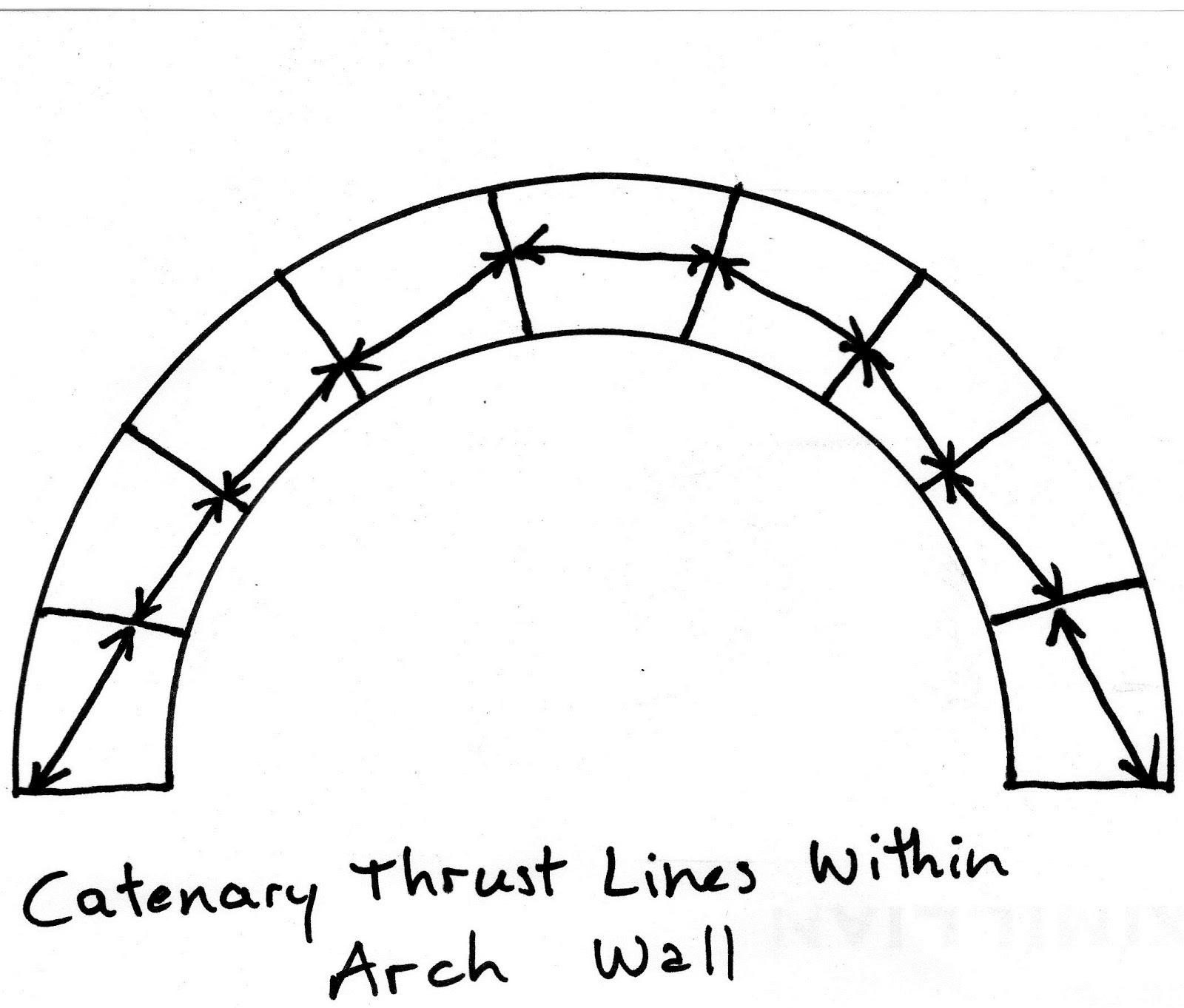 Masonry Design Corrugations And Ribs In A Masonry Arch