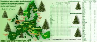 Topul statelor UE după suprafața pădurilor