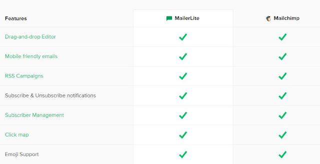 σύγκριση mailchimp vs mailerlite