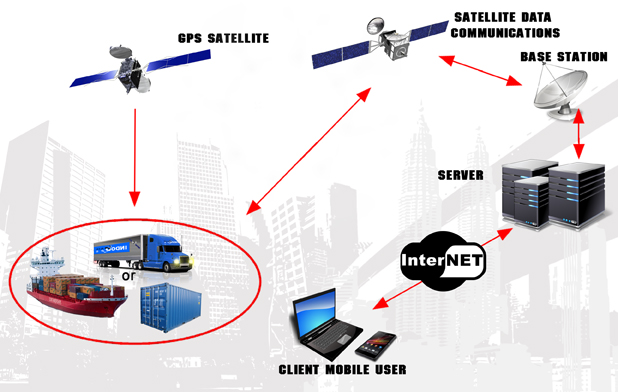 konfigurasi gps tracking satellite