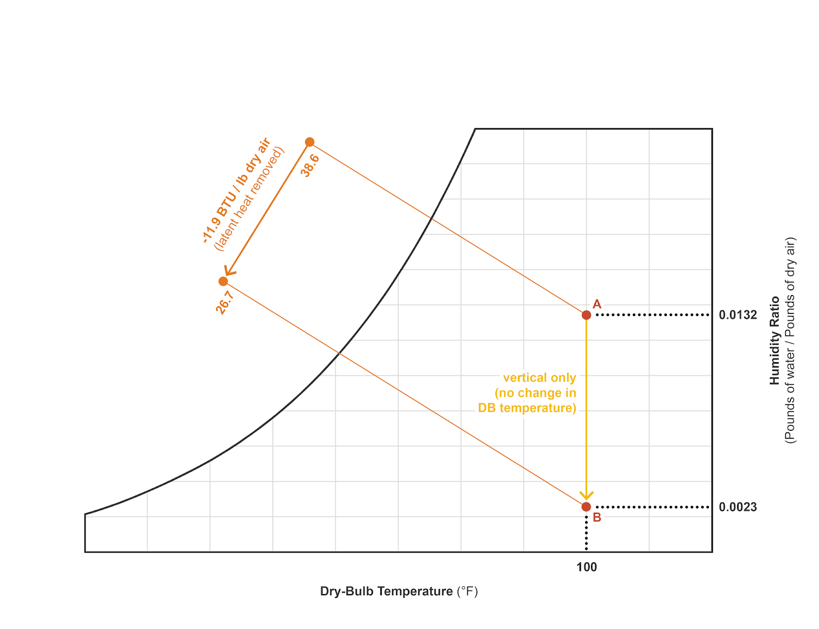 figure 2 determining change in enthalpy and latent heat due solely to changing latent heat moisture vertical only movement on the chart  [ 1600 x 1228 Pixel ]