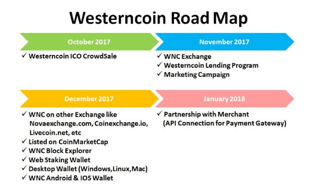 ROADMAP WesternCoin (WNC)