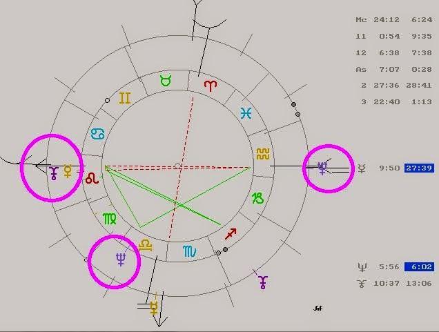Carta Natal de George W Bush, Plutón Conjunción Mercurio en Leo, Plutón oposición a Neptuno, Netuno en casa 3, Guerras de EE.UU y astrología