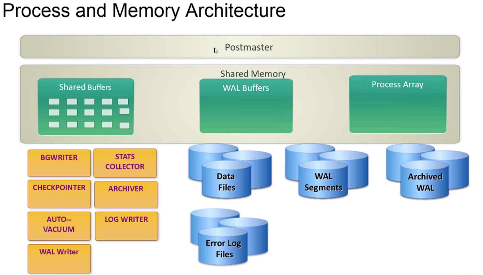 Open Source Concepts - PostgreSQL, MySQL and Linux: PostgreSQL