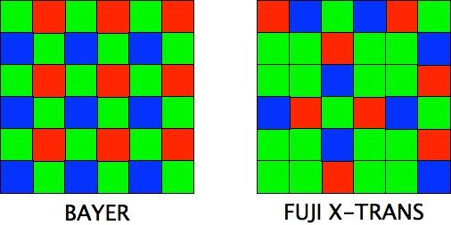 Фильтр Байера и Fujifilm X-Trans