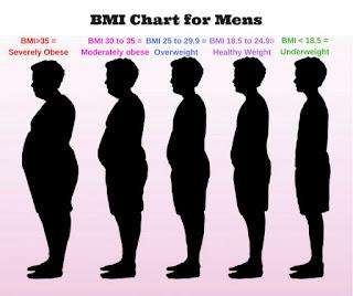 bmi chart men