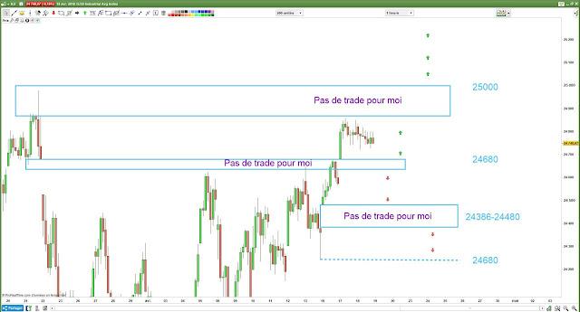 Analyse technique et plan de trade dj30 [19/04/18]