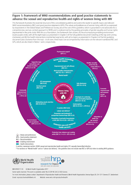 Reproductive health - HIV, Guidelines, WHO