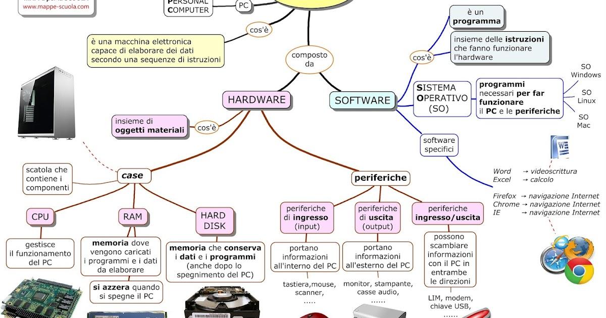 Mappe per la scuola il computer for Creatore della mappa della casa