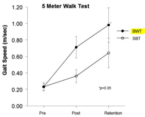 図:後ろ向き歩行訓練