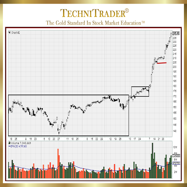 capital markets industry chart example - technitrader