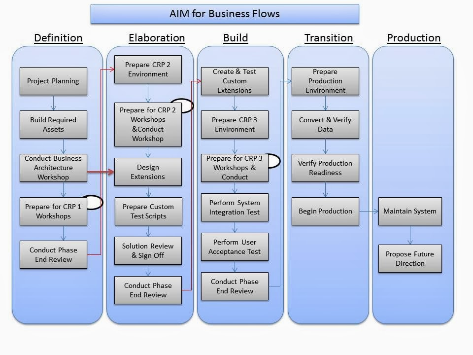 oum document templates - oracle aim methodology flow diagram library of wiring
