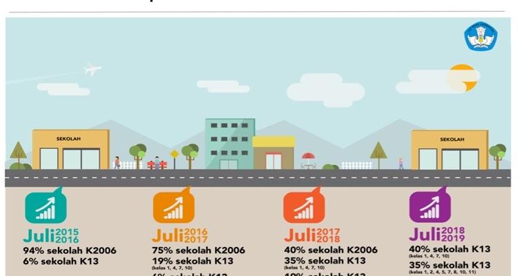 Diberlakukan Mulai Juli 2016 Ini Hasil Revisi Kurikulum 2013 Update Sekolah Daring