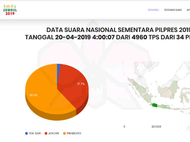 Bawaslu Ungkap Situs Website Jurdil2019 Bukan Lembaga Survey