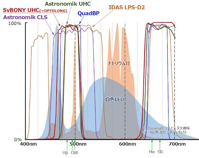 different characteristics of UHC / NEBULA filters