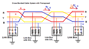 Underground Power Cable Line