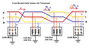Underground Power Cable Bonding Methods