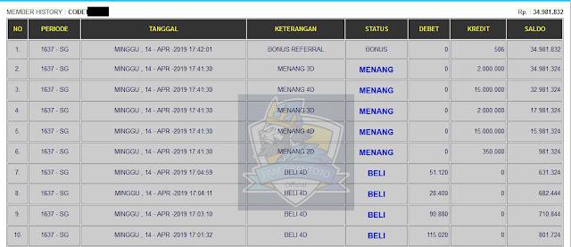 Jackpot Terbesar Pangerantoto3 Hari Ini 14/04/2019