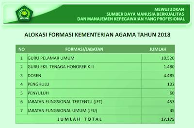 Info Pendaftaran Formasi CPNS Guru PAI Kemenag 2018