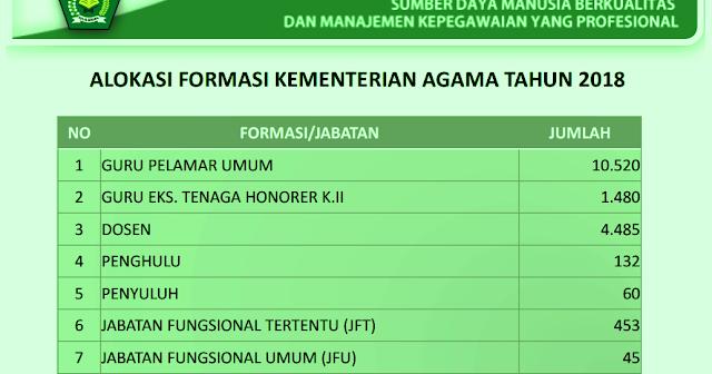 Formasi Pendaftaran Pppk: Info Pendaftaran Formasi CPNS Guru PAI Kemenag 2018