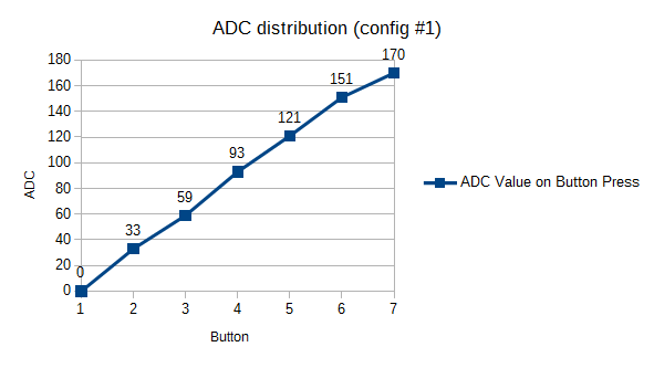 ADC distribution when reading buttons (config 1)