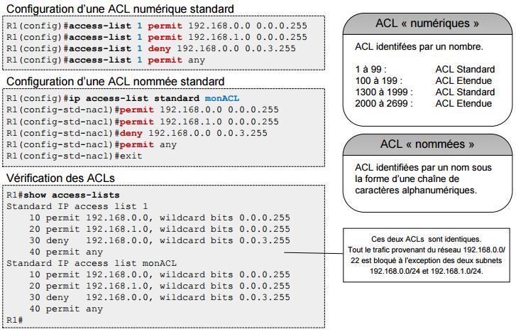 Cours bien détaillé sur les ACL (Acces Control List)