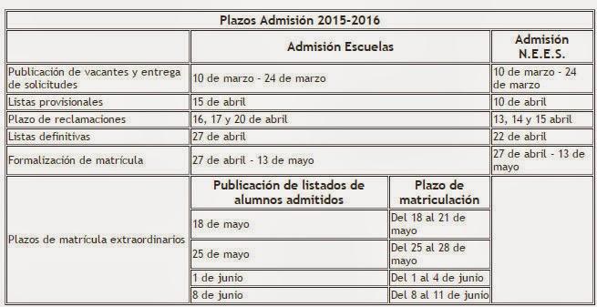 Admisión escuelas infantiles públicas de Madrid