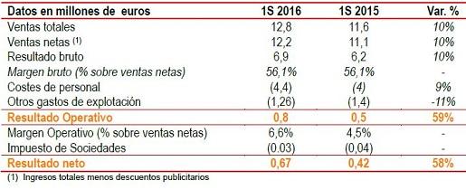 antevenio-resultados-2016