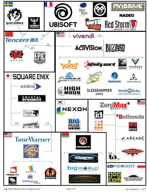 infographic of major video game holders.  page 1 of 2